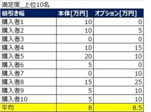 prius_manzoku_top10_nebiki